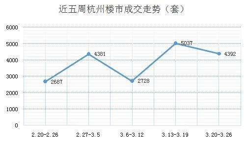上周杭州新房成交4392套 萧山楼市成焦点
