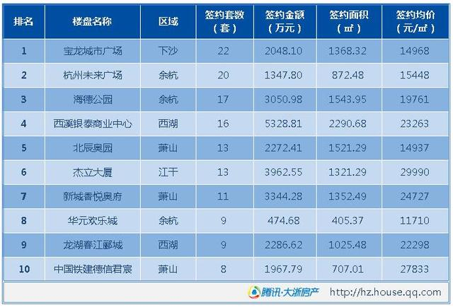 3月20日杭州全市成交699套 下沙双地铁公寓成交居首
