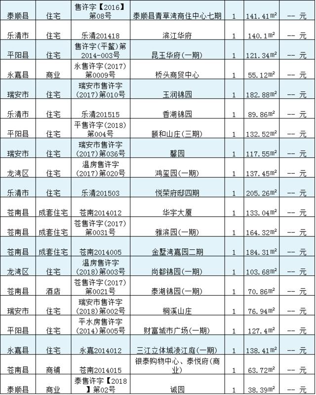 3月29日温州楼市日报:在售新房成交269套