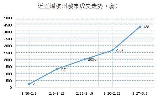 """杭州新房周成交4381套现四连涨 楼市""""越限越买""""?"""