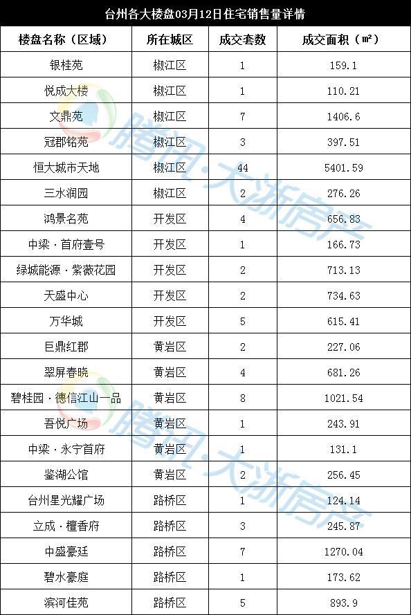 3月12日台州楼市日报:临海66套成交居前
