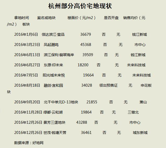 杭州焦点豪宅 年底或揭开面纱