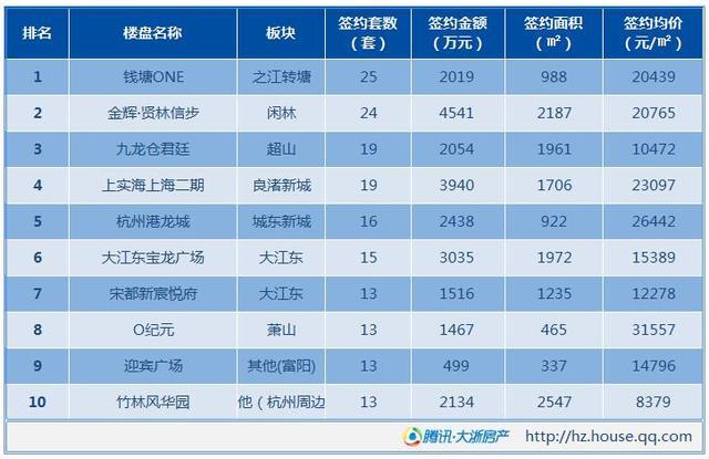1月21日杭州新房成交287套 开盘即售罄楼盘多多