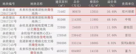 金辉贤林信步首开超高性价比 抢到就赚到!