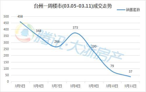 台州楼市周成交03.05-03.11:成交量持续火热