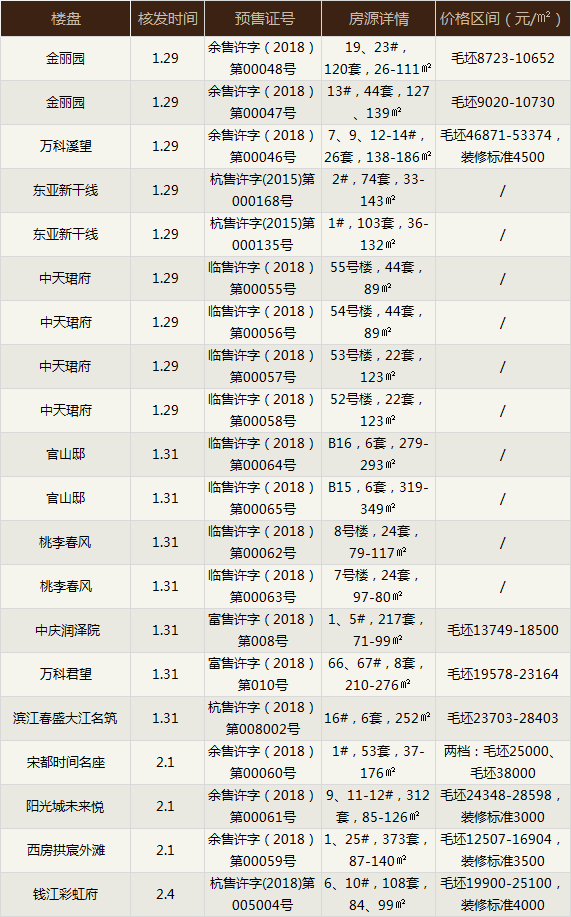 本周杭城4盘开 1636套房源领出预售证