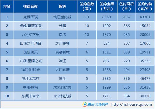 3月12日杭州新房成交266套 签约量仍处低位