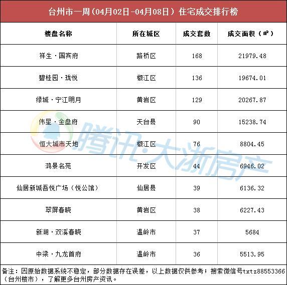台州楼市周成交(04.02-04.08):成交热度不减