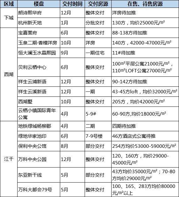 杭州竟然还有35个准现房楼盘 最低只需13000元/㎡