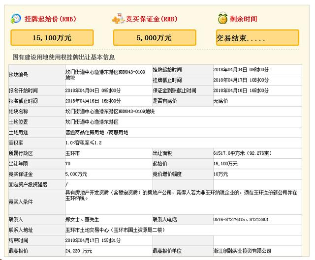 创融实业24220万摘玉环坎门中心渔港东港区商住地