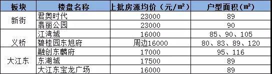总价200万,在杭州还能买哪里?