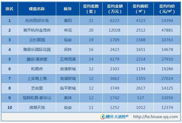 楼盘推荐: 杭州西郊半岛:项目也叫做阳光城翡丽海岸.