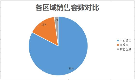 丽水楼市2月成交数据:共成交520套