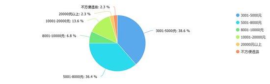 最美是湾区汉中江景房系列问卷分析报告