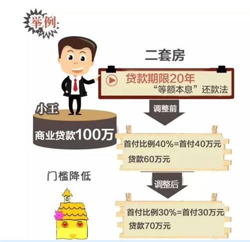 房子首付怎么算 衡量资金承受能力应该遵守以下三条准则