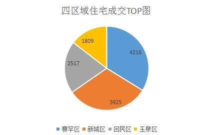 2017年上半年商品房成交套数
