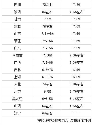 内蒙古4城市进GDP百强 让您秒懂GDP