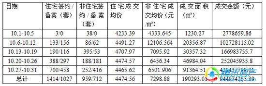 10月楼市:住宅类商品房同比量价齐跌 环比量涨价跌