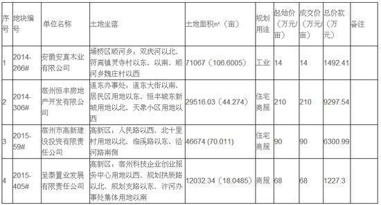2015年宿州市第三批次挂牌供地结果