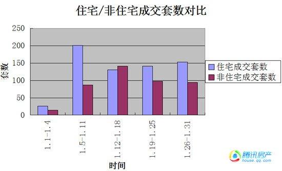1月宿州楼市再降温:住宅量价齐跌 成交量同比下降55%