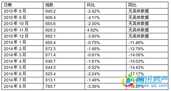 宿州8月价格指数环比降3.36%  住宅均价4799.19元/㎡