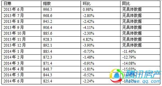宿州7月价格指数同比降16.05%  签约量同比涨21.32%