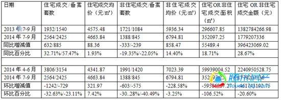 宿州楼市14年第三季度:网签同比涨8.19% 环比降31.83%