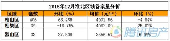2015年12月商品房备案566套 住宅均价4780.68元/㎡