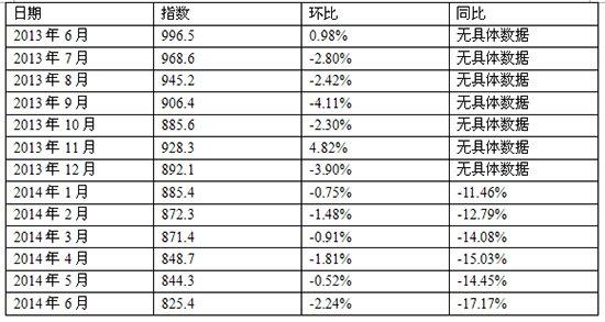中住288宿州6月价格指数同比降17.17% 楼市进入调整期