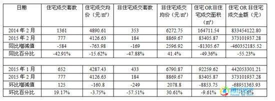 2月宿州楼市:住宅价格再走低 网签总量同比降43.9%