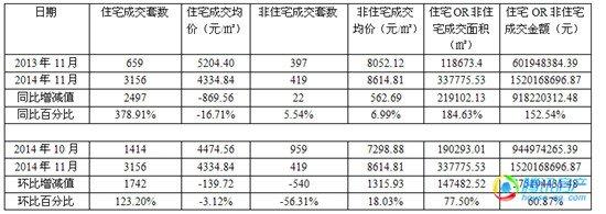 11月楼市 网签量大幅增长:宅销同比涨3倍 环比涨1倍