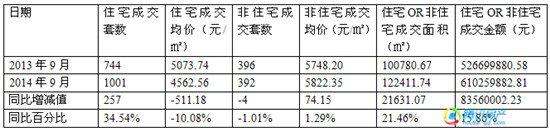 """""""金九""""楼市:网签1393套 环比涨3.62% 同比涨22.19%"""