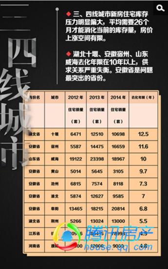 2015年城市住房调查:宿州库存去化需11.6年 全国第二