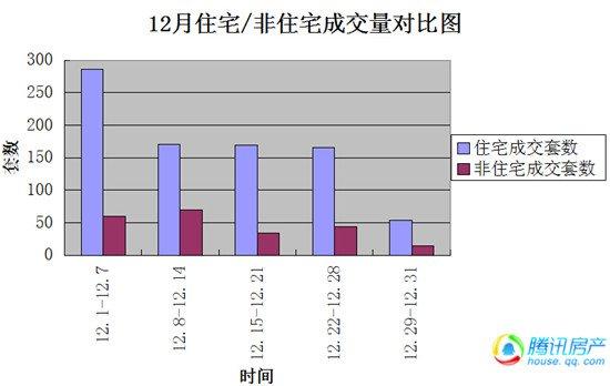12月楼市:网签总量同比下降75.22%  年末楼市惨淡