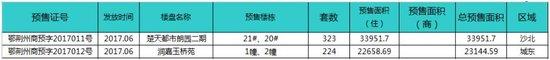 中润泰·荆州地产核心数据周报【06.12—06.18】