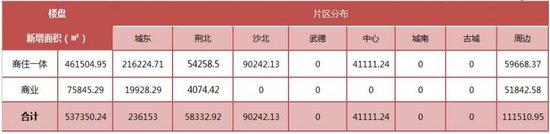 中润泰·荆州地产核心数据周报【07.10—07.16】