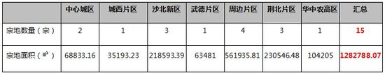 中润泰·荆州地产核心数据周报【11.13—11.19】