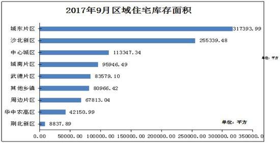 中润泰·荆州地产核心数据周报【10.30—11.05】