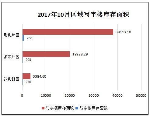 中润泰·荆州地产核心数据周报【11.20—11.26】