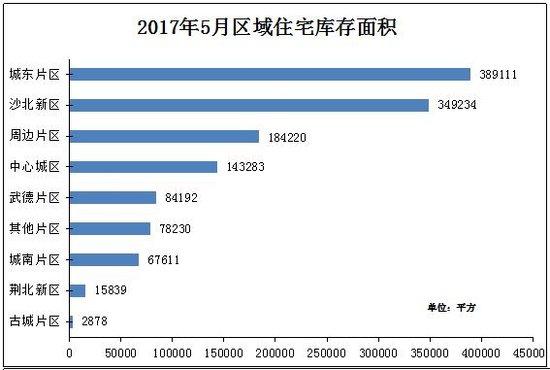 中润泰·荆州地产核心数据周报【06.26—07.02】