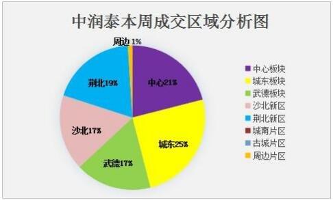 中润泰·荆州地产核心数据周报【06.19—06.25】