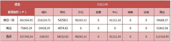 中润泰·荆州地产核心数据周报【07.03—07.09】