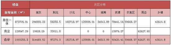 中润泰·荆州地产核心数据周报【10.23—10.29】