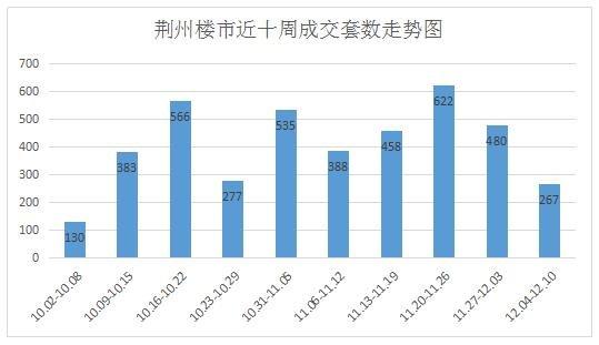 中润泰·荆州地产核心数据周报【12.04—12.10】