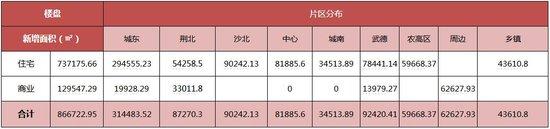中润泰·荆州地产核心数据周报【09.11—09.17】