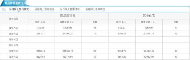 2月28日市区住宅网签50套 均价9080元/平