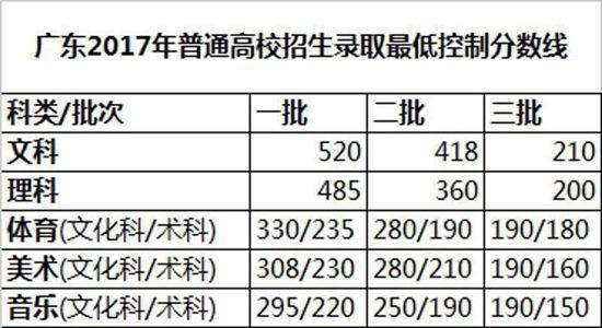 2017年广东高考录取分数线出炉