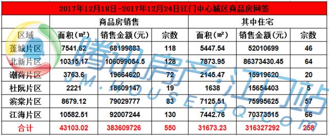 12.18-12.24市区住宅网签258套 均价9987元/㎡
