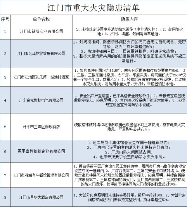 江门曝光8家重大火灾隐患单位