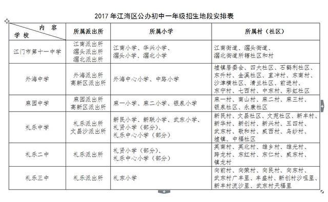 2017年江海区公办小学初中招生地段划分出炉!